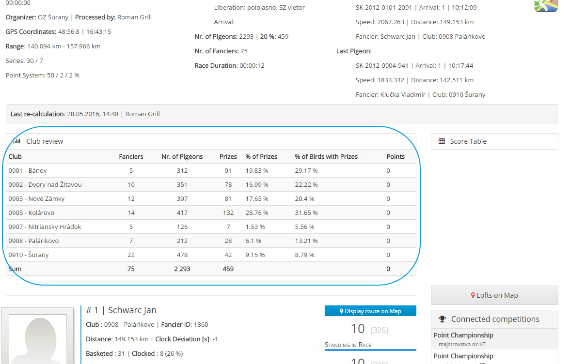 Statistiktabelle für Bezirk Ergebnisse - Club Statistiken